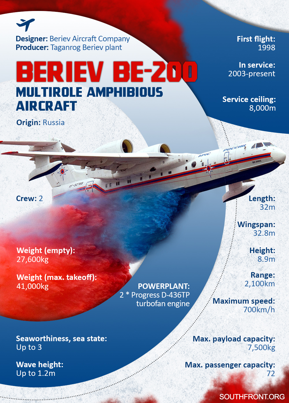 Beriev Be-200 Multirole Amphibious Aircraft (Infographics)