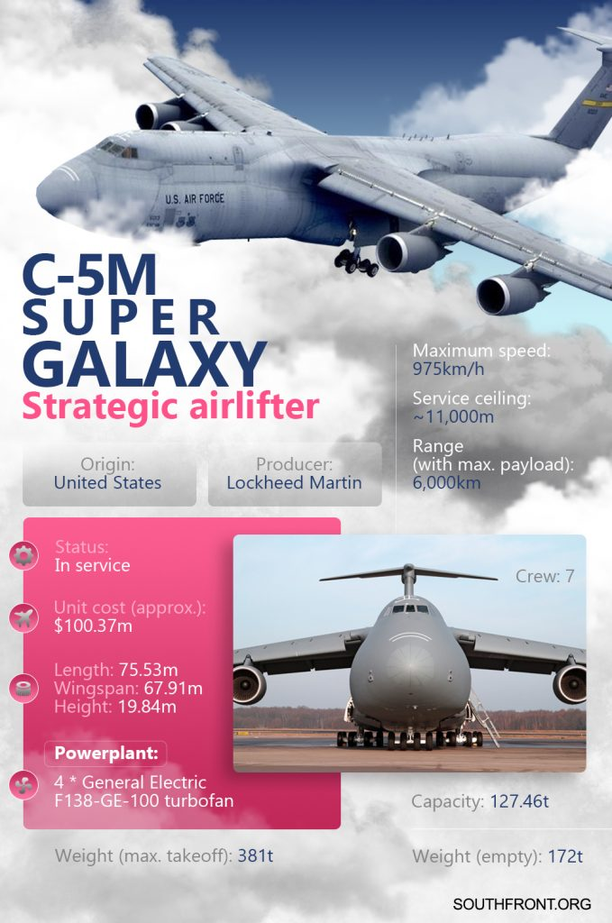 C-5M Super Galaxy Strategic Airlifter (Infographics)
