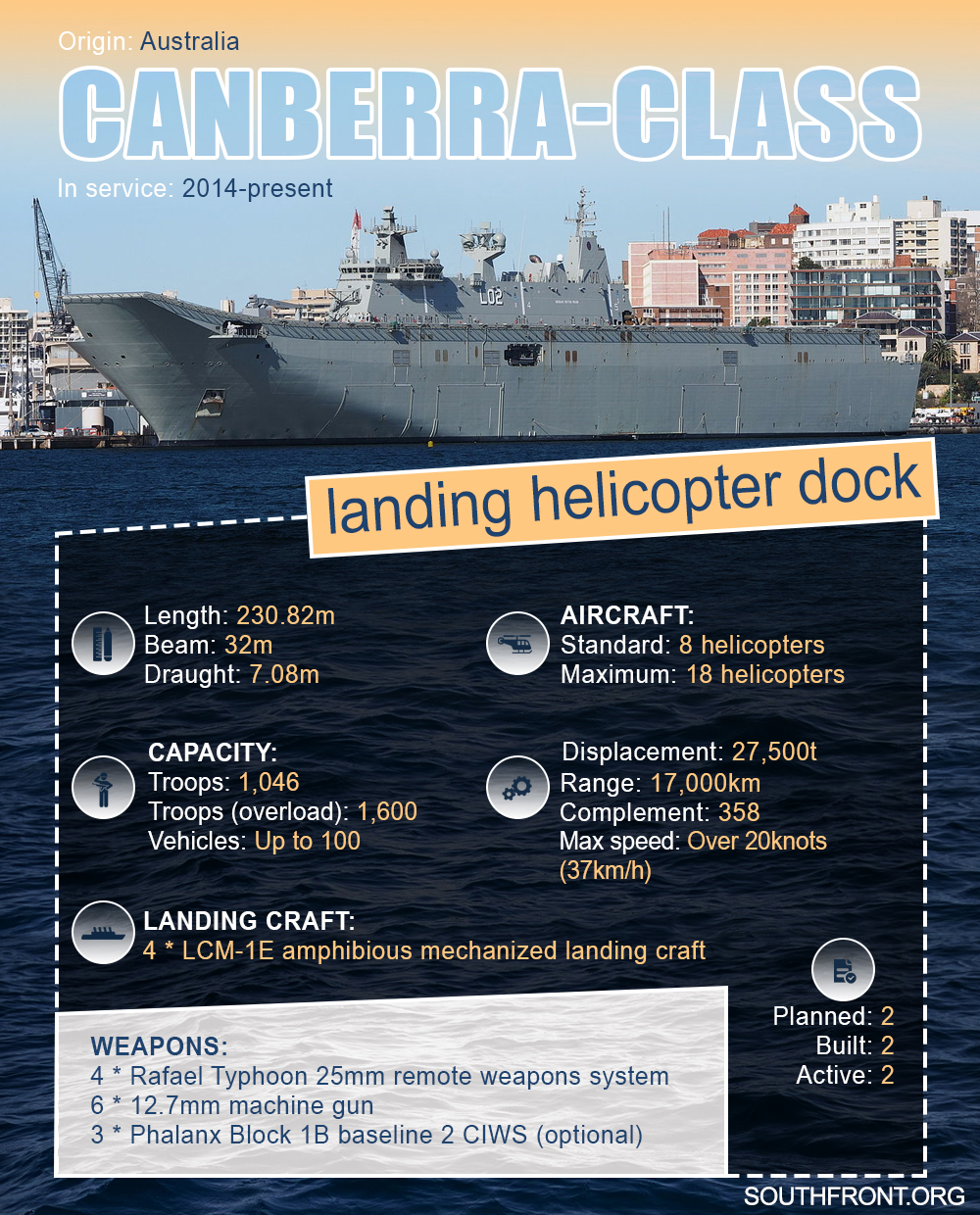 Canberra-Class Landing Helicopter Dock (Infographics)