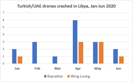 Libya's Drone Wars Take A Heavy Toll On Machines And Men