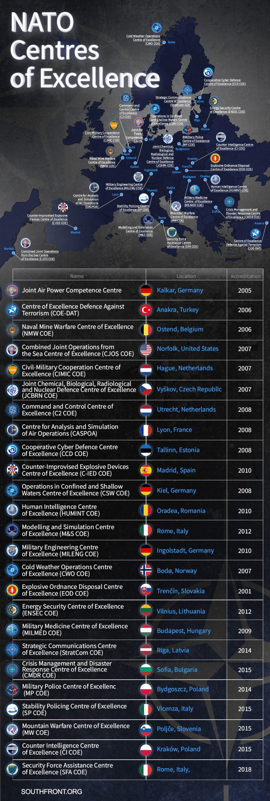 NATO Cooperative Cyber Defense Center of Excellence In Estonia