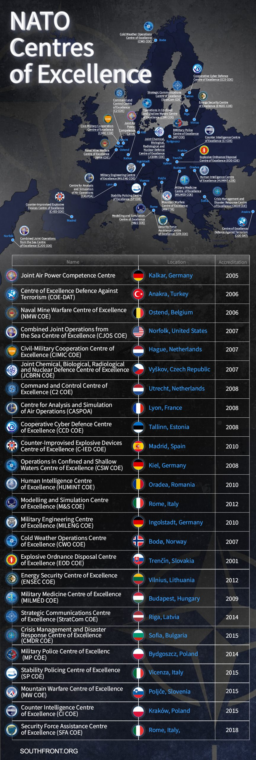 Network Of NATO Centres Of Excellence In Europe And United States (Infographics)