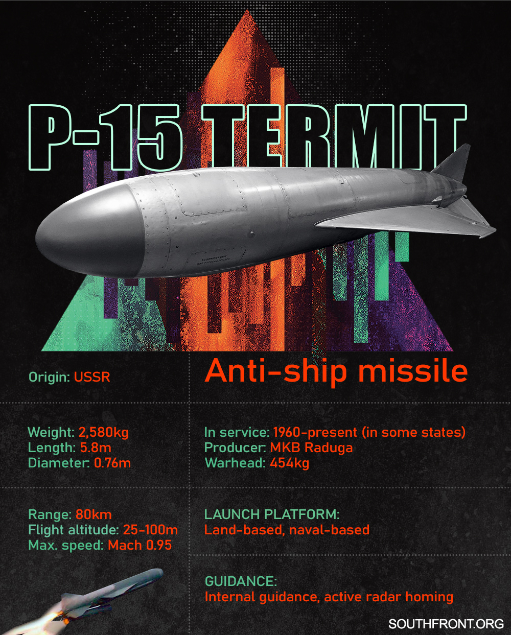 P-15 Termit Anti-Ship Missile (Infographics)