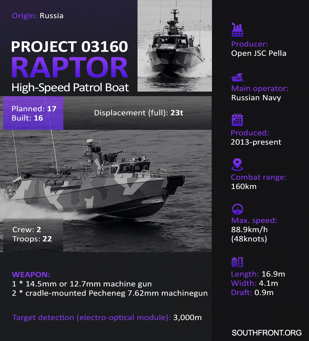 Project 03160 Raptor High-Speed Patrol Boat (Infographics)
