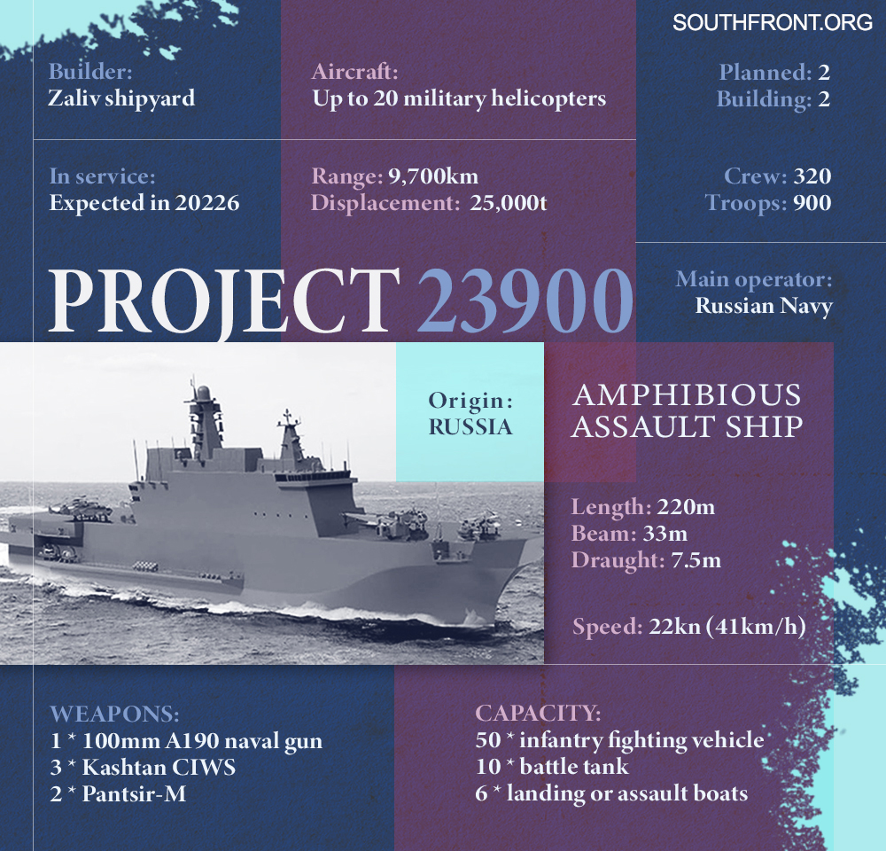Russia's Project 23900 Amphibious Assault Ship (Infographics)