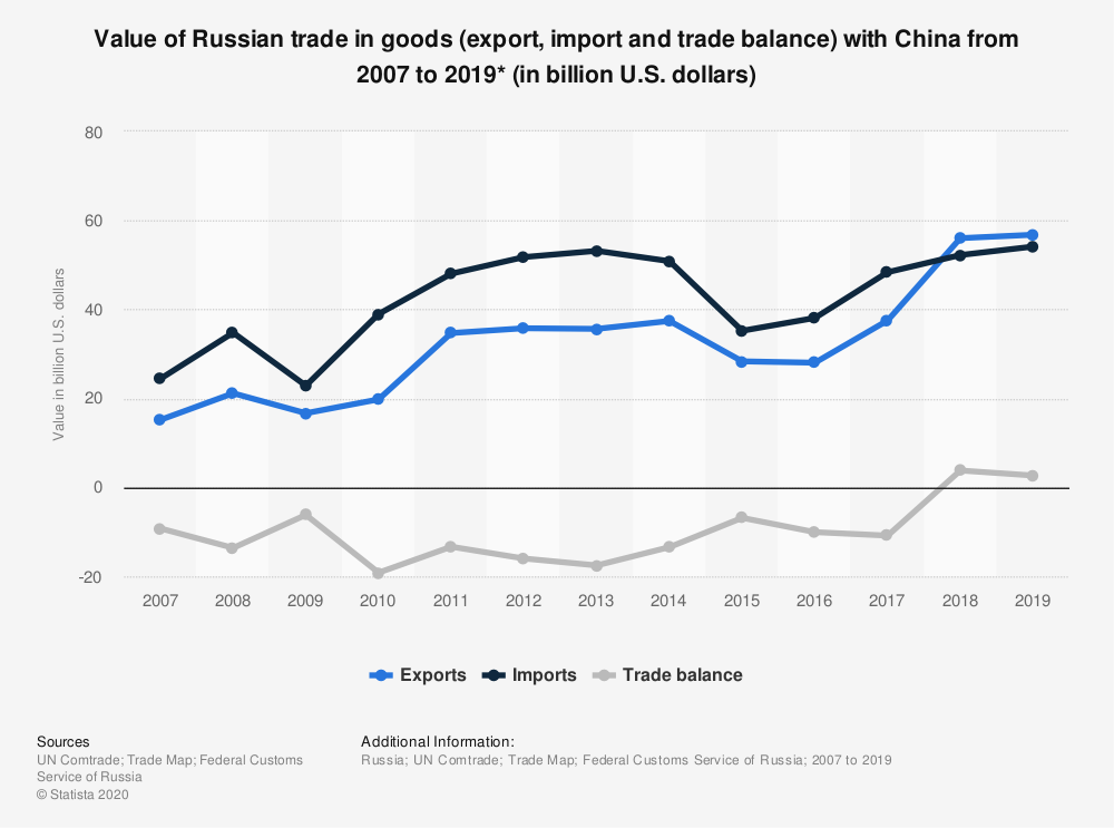 Shaping Eurasia: Russia - China Bilateral Trade And Cooperation