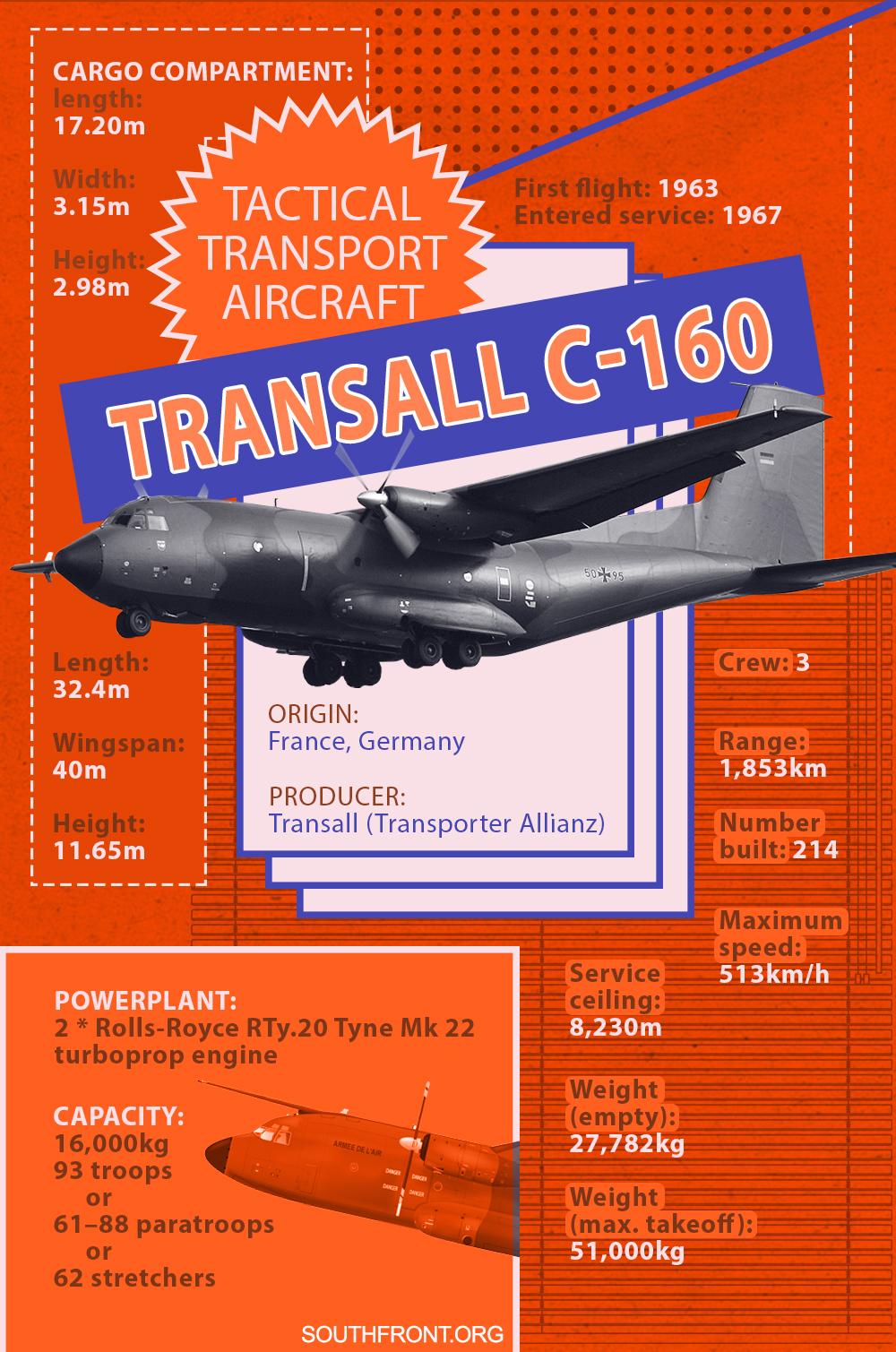 Transall C-160 Military Transport Aircraft (Infographics)