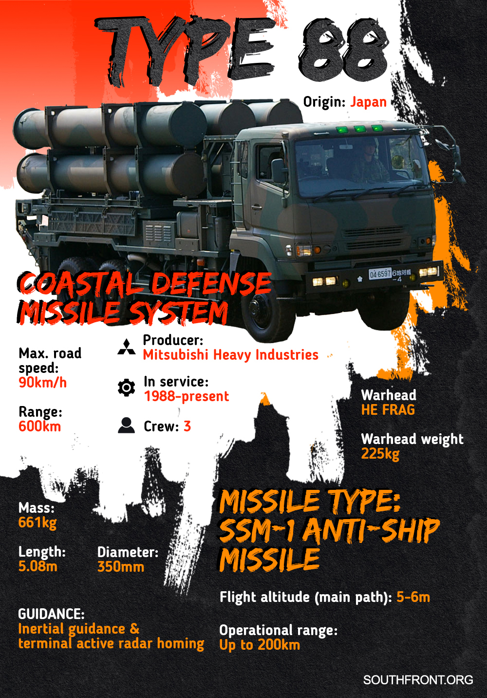 Type 88 Coastal Defense Missile System (Infographics)