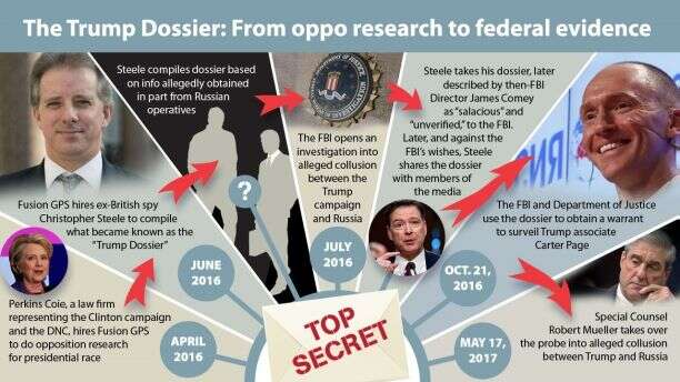 Fabrication Of The 'Steele Dossier': More Details Of The Russia-Gate Hoax Exposed