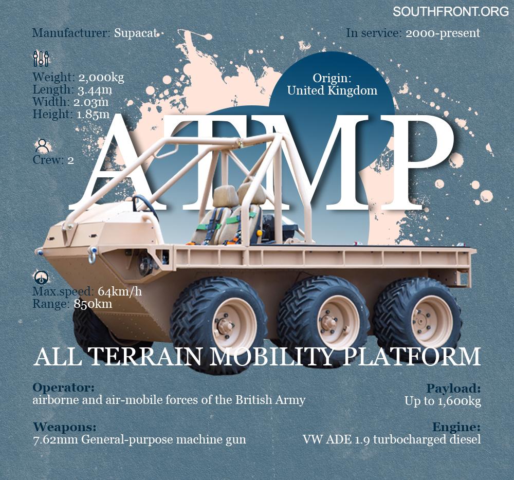 All Terrain Mobility Platform (Infographics)