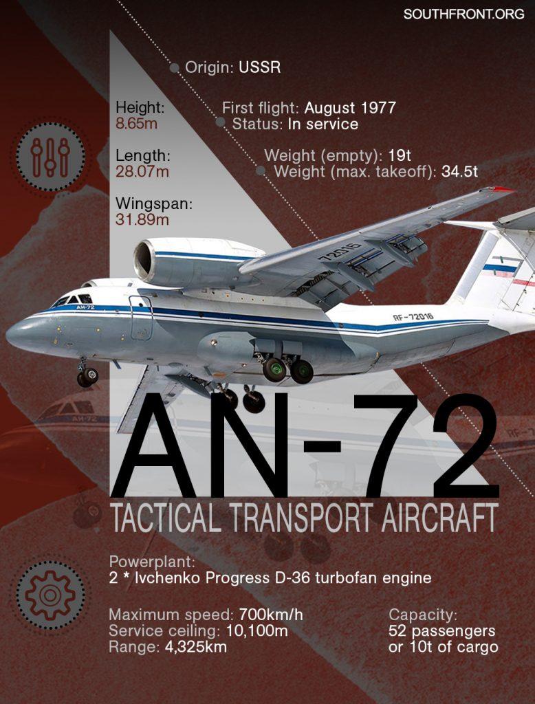 An-72 Tactical Transport Aircraft (Infographics)