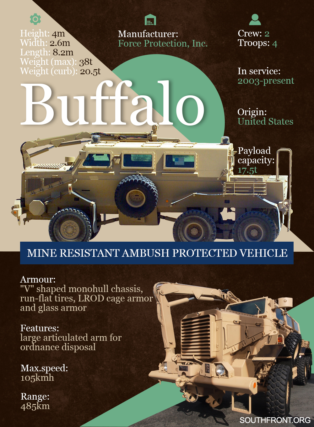 Buffalo Mine Resistant Ambush Protected Vehicle (Infographics)