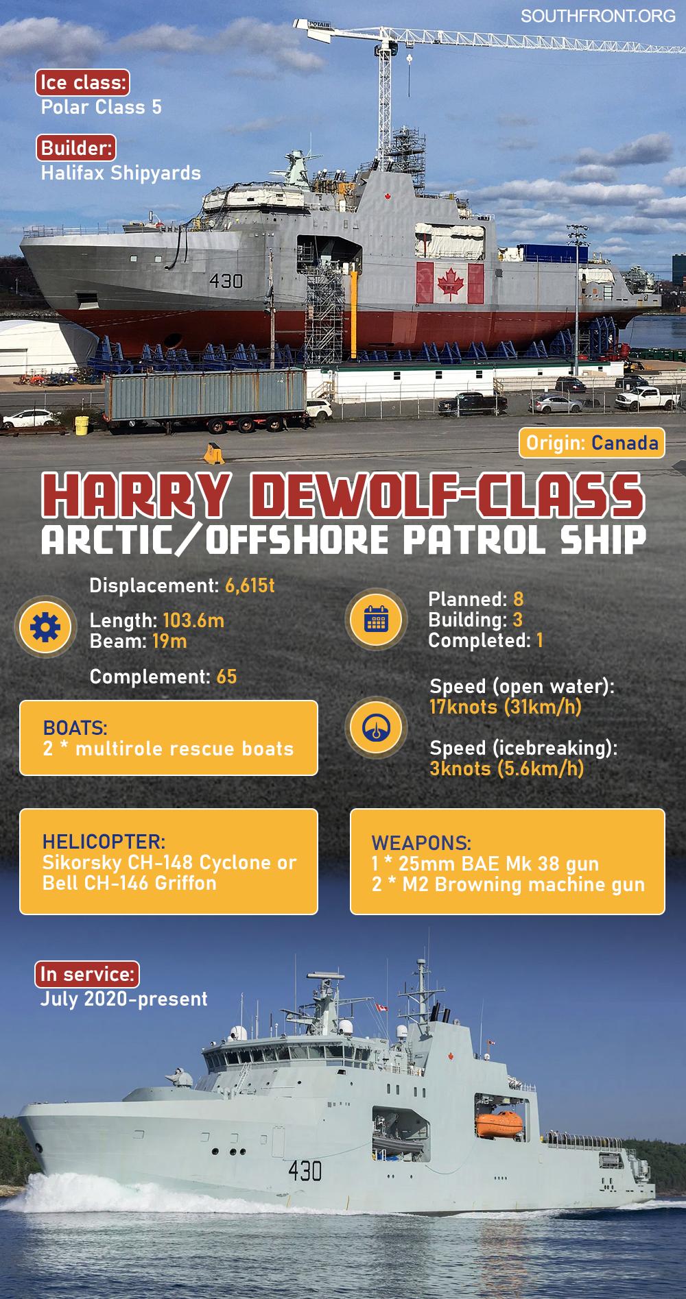 Harry DeWolf-Class Arctic/Offshore Patrol Ship (Infographics)