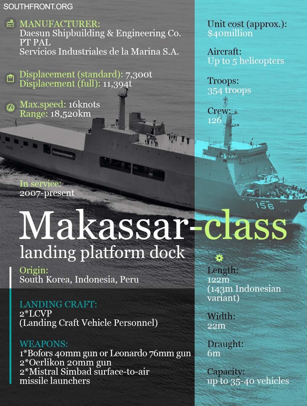 Makassar-Class Landing Platform Dock (Infographics)