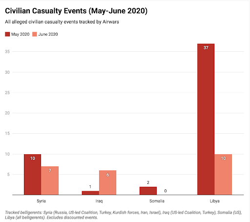 'Air Wars' Releases Analysis Of Reported Air Strikes Causing Civilian Casualties During June