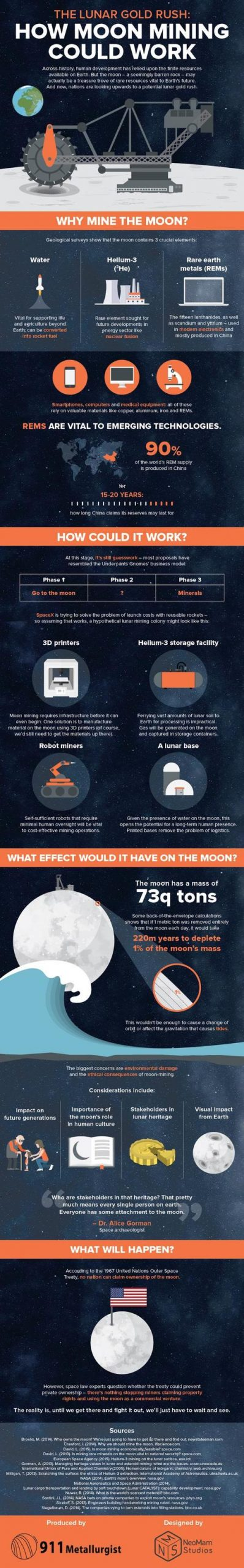 """NASA To Spark """"Lunar Gold Rush"""" In Move To Break China's Monopoly On Rare Earth Metals"""