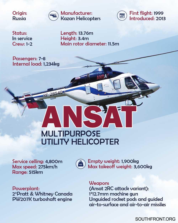 Ansat Multipurpose Utility Helicopter (Infographics)