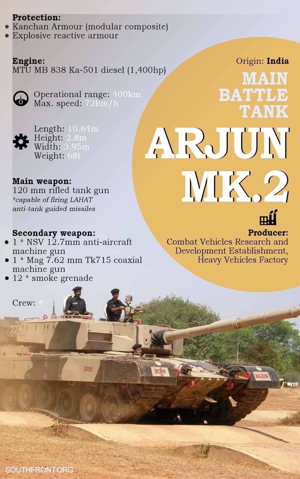 India's Arjun Mk II Main Battle Tank