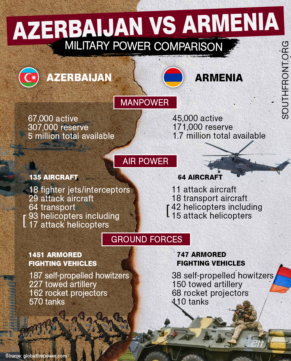 Azerbaijan And Armenia's Forces: The Numbers