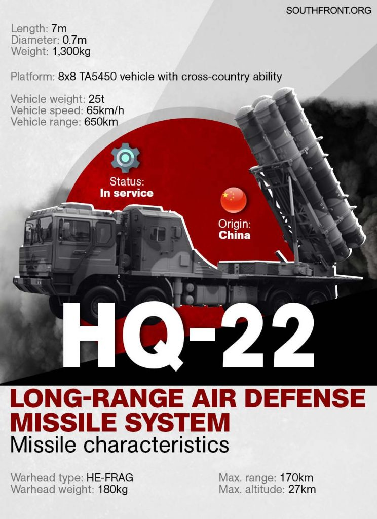 China's HQ-22 Medium-Long Range Surface-To-Air Missile System