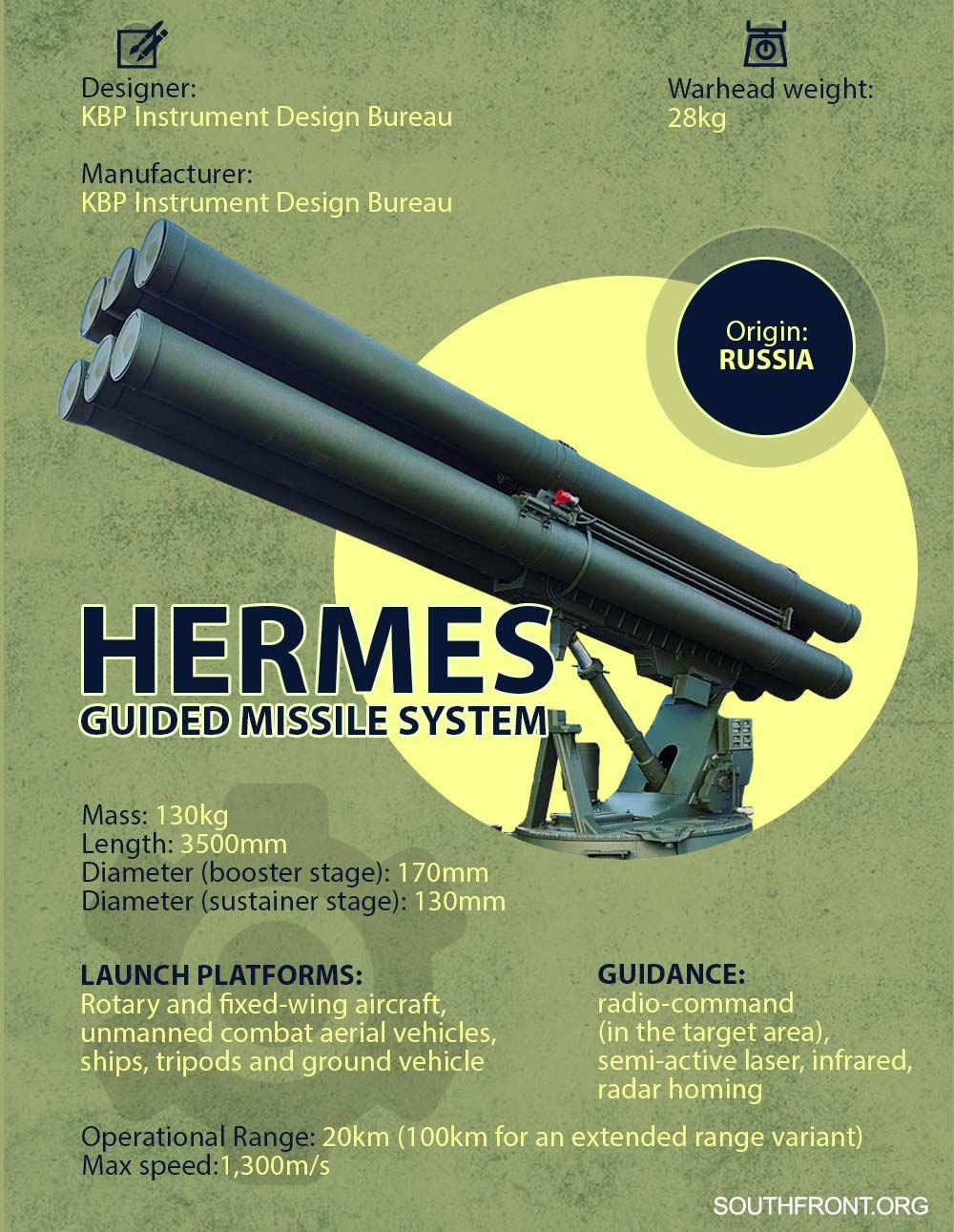 "What We Know About Russia's New Generation ""Tank-Killer"" Hermes"
