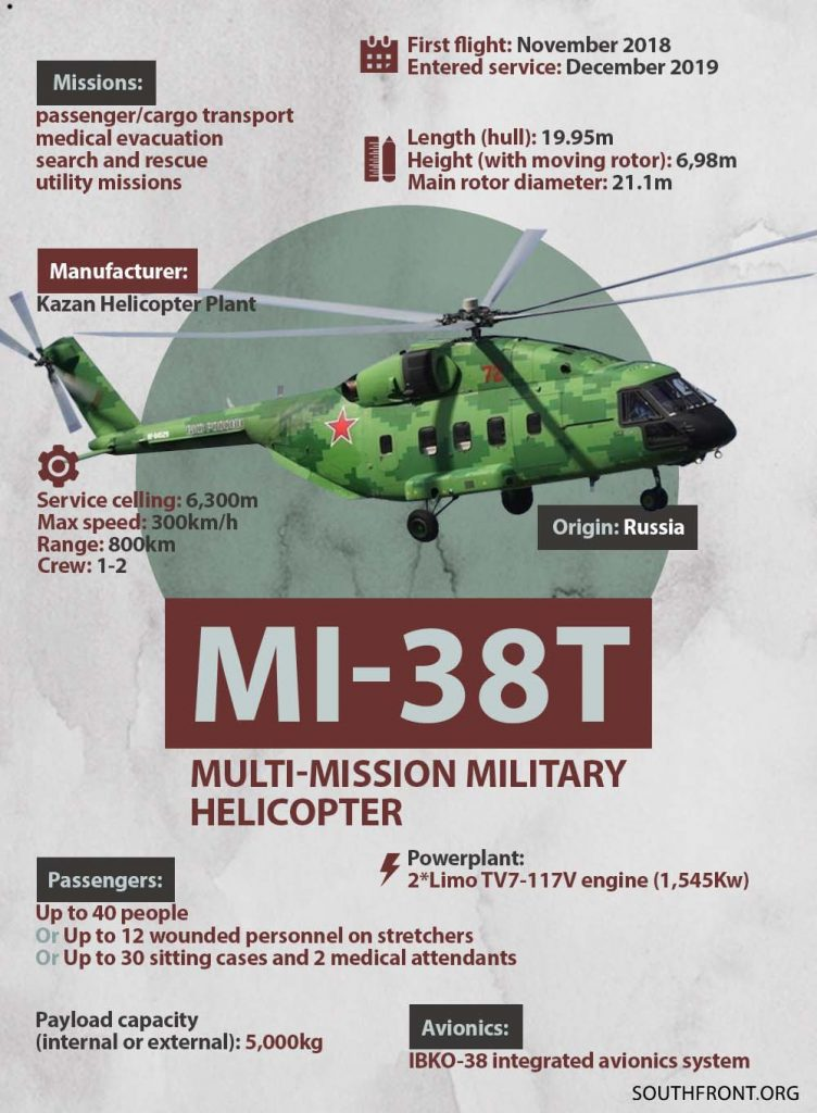 Mi-38T Multi-Mission Military Helicopter (Infographics)