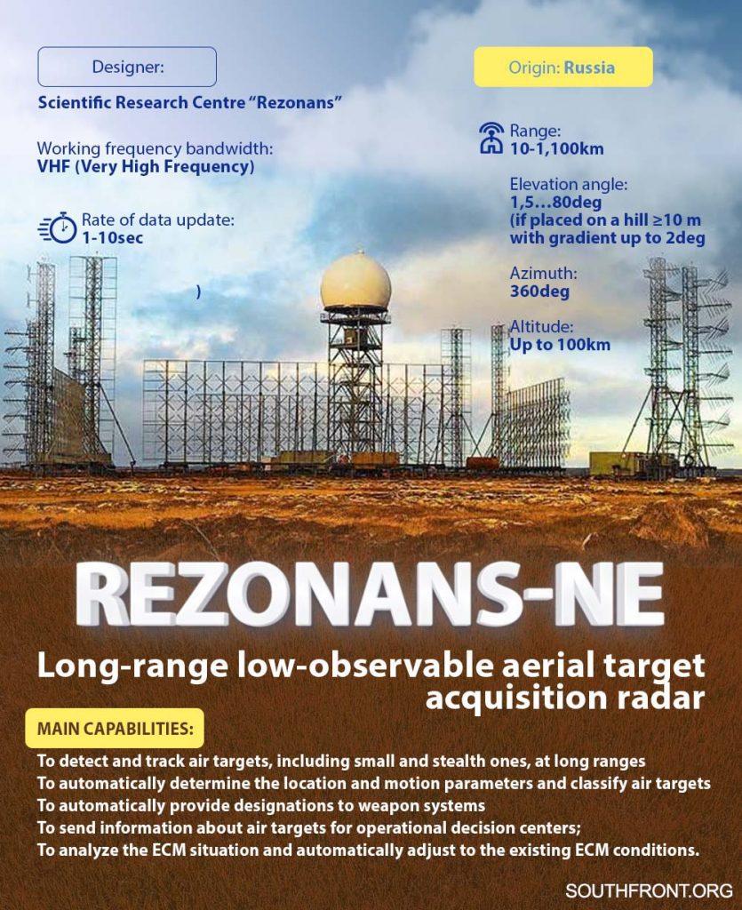 Russia's Rezonans-NE Radar, Capable Of Tracking Hypersonic Flight