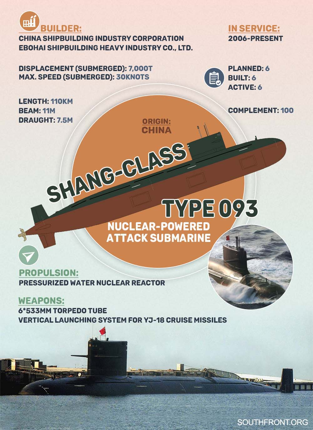 Shang-class Nuclear-Powered Attack Submarine (Infographics)