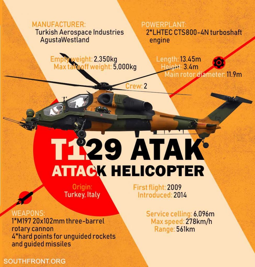 T129 ATAK Attack Helicopter (Infographics)
