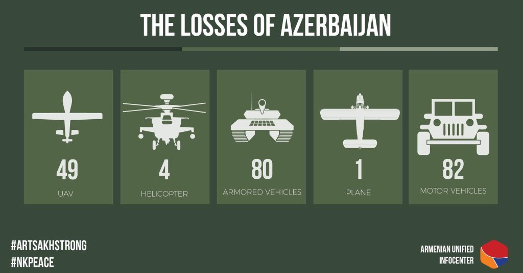 Defender's Advantage: Armenia Appears To Be Holding Azerbaijan's Attack (VIDEO)