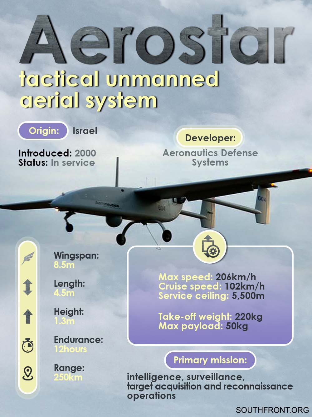 Weapons Of Karabakh War: Israel's Aerostar Tactical Unmanned Aerial System
