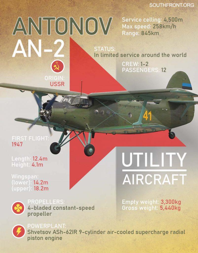 Azerbaijan's Innovative Use Of Soviet-Era An-2 Aircraft As Part Of Its Drone Strategy