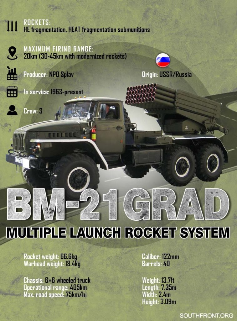 Weapons Of Karabakh War: The Soviet-Era BM-21 Grad Multiple Rocket Launcher System