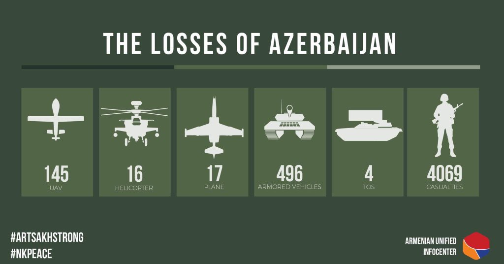 A Closer Look At Azerbaijan And Armenia's Claims Of Losses By The Adversary