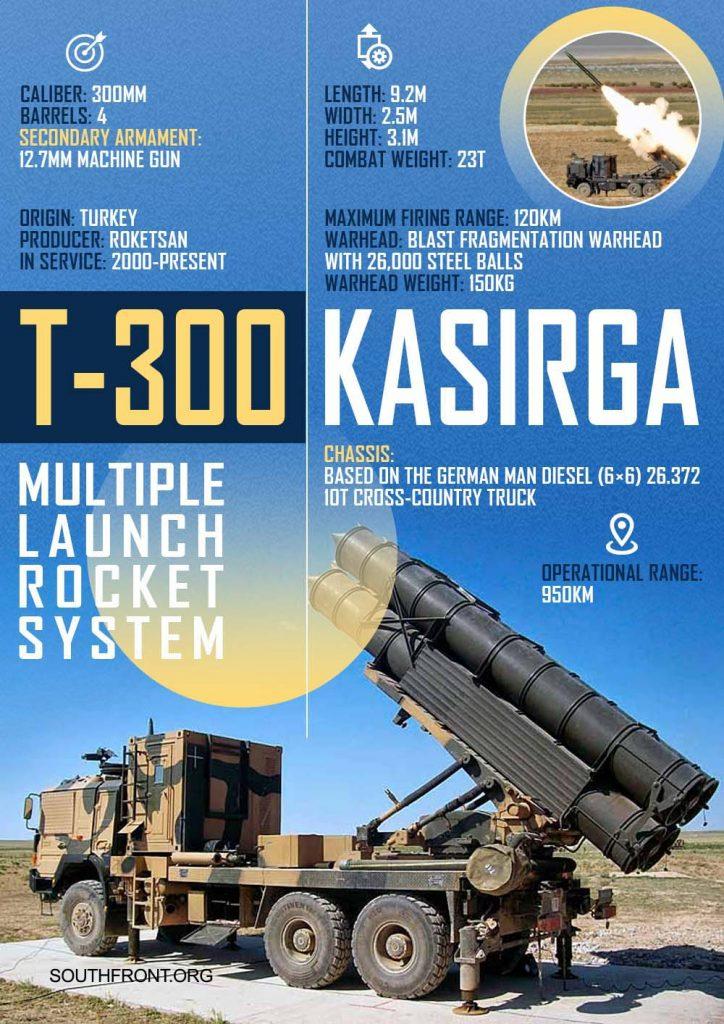Weapons Of Karabakh War: Turkey's T-300 Kasirga Multi-Barrel Rocket Launcher