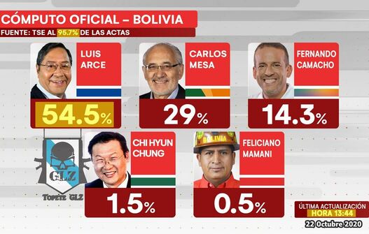 The Political Right Loses Ground In Bolivia And Latin America