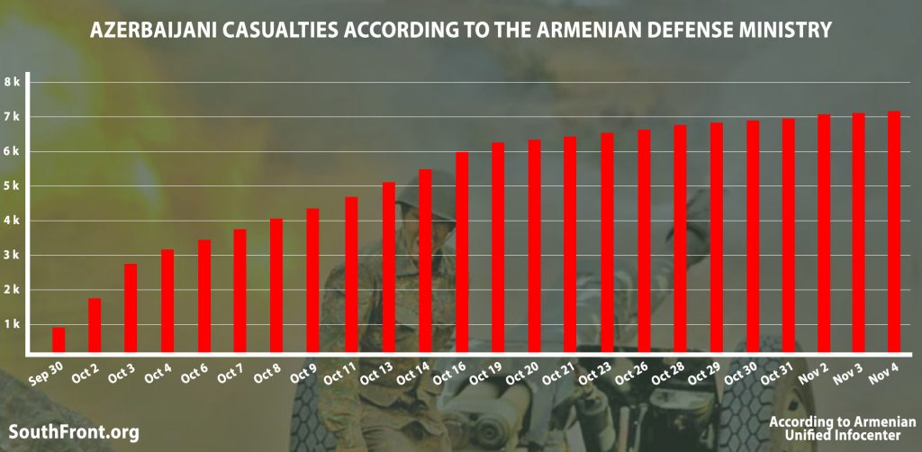 In Numbers: Evolution Of Armenian Claims About Azerbaijani Casualties In Nagorno-Karabakh War