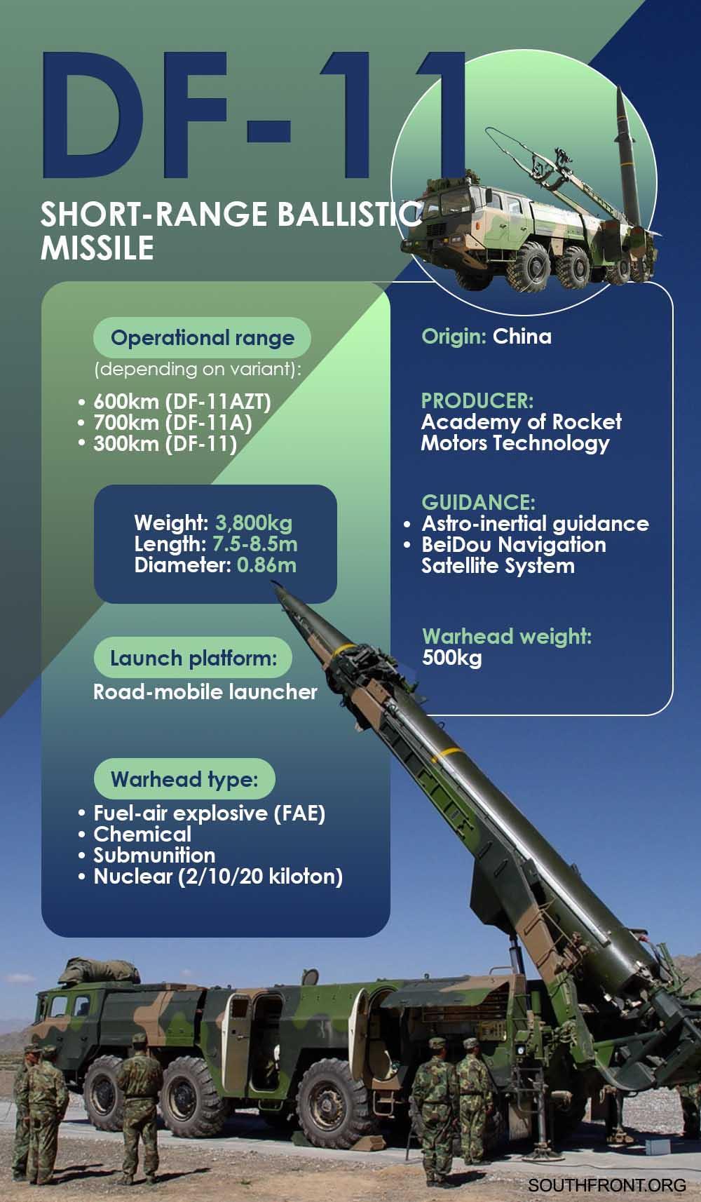 DF-11 Short-Range Ballistic Missile (Infographics)