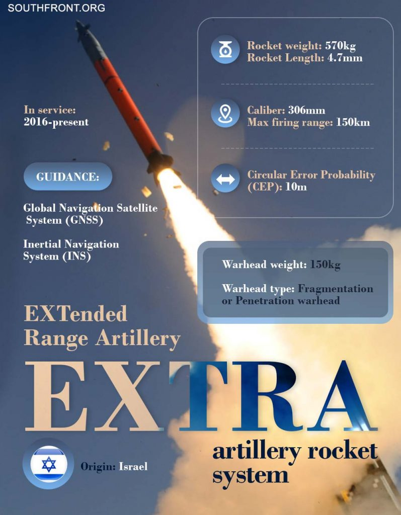 Weapons Of Karabakh War: Israel's EXTRA Artillery Rocket System And The Rampage