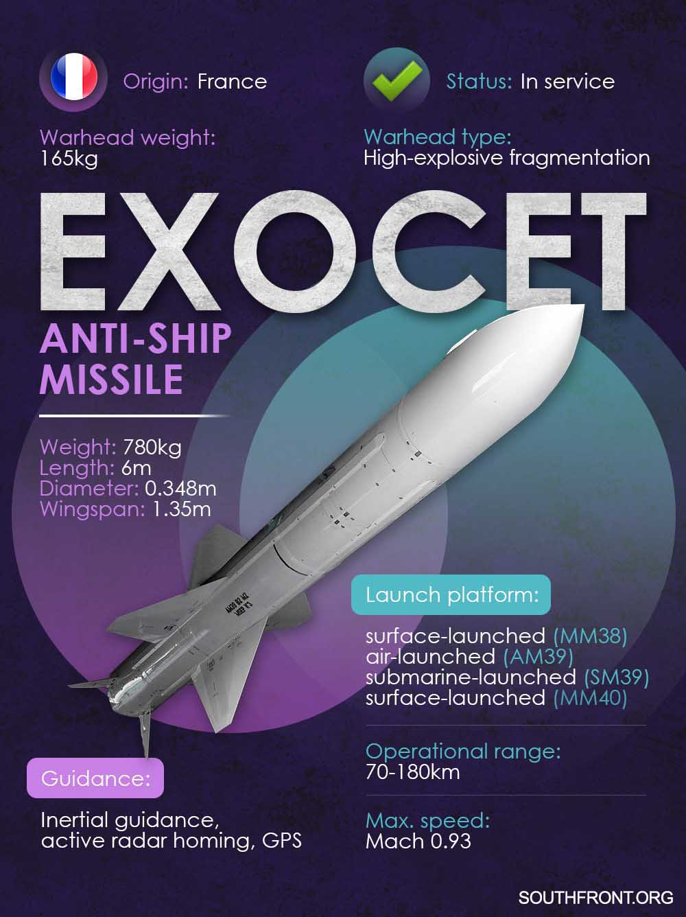 Exocet Anti-Ship Missile (Infographics)
