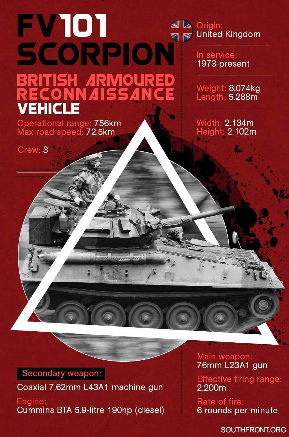 FV101 Scorpion Armoured Reconnaissance Vehicle (Infographics)
