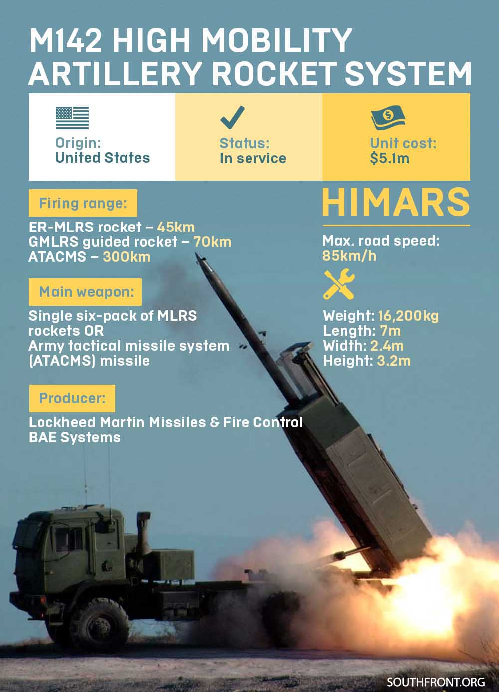 M142 High Mobility Artillery Rocket System (Infographics)