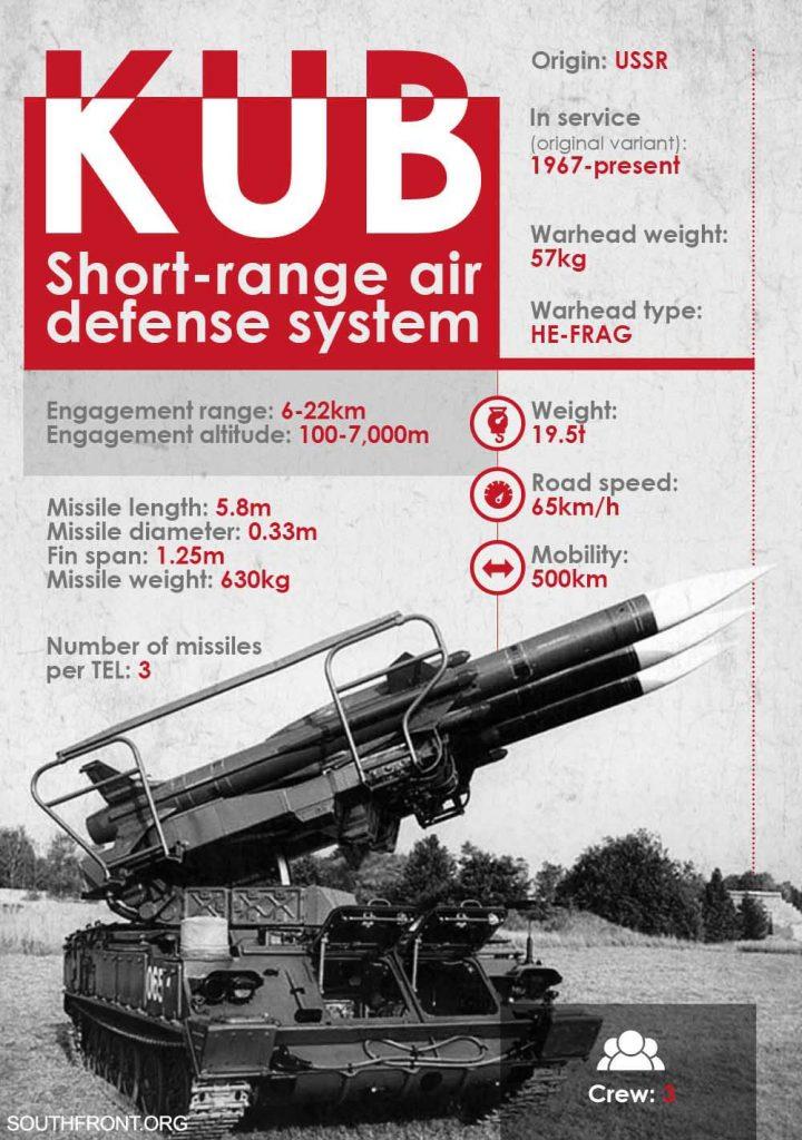 Weapons Of Karabakh War: The Soviet 2K12 Kub Mobile SAM Defense System