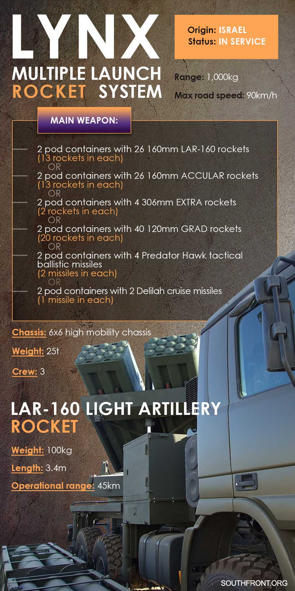 Weapons Of Karabakh War: Israel's LYNX Multi-Purpose MLRS