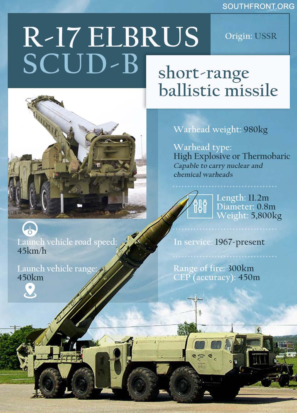 Weapons Of Karabakh War: Soviet's R-17 Elbrus Ballistic Missile