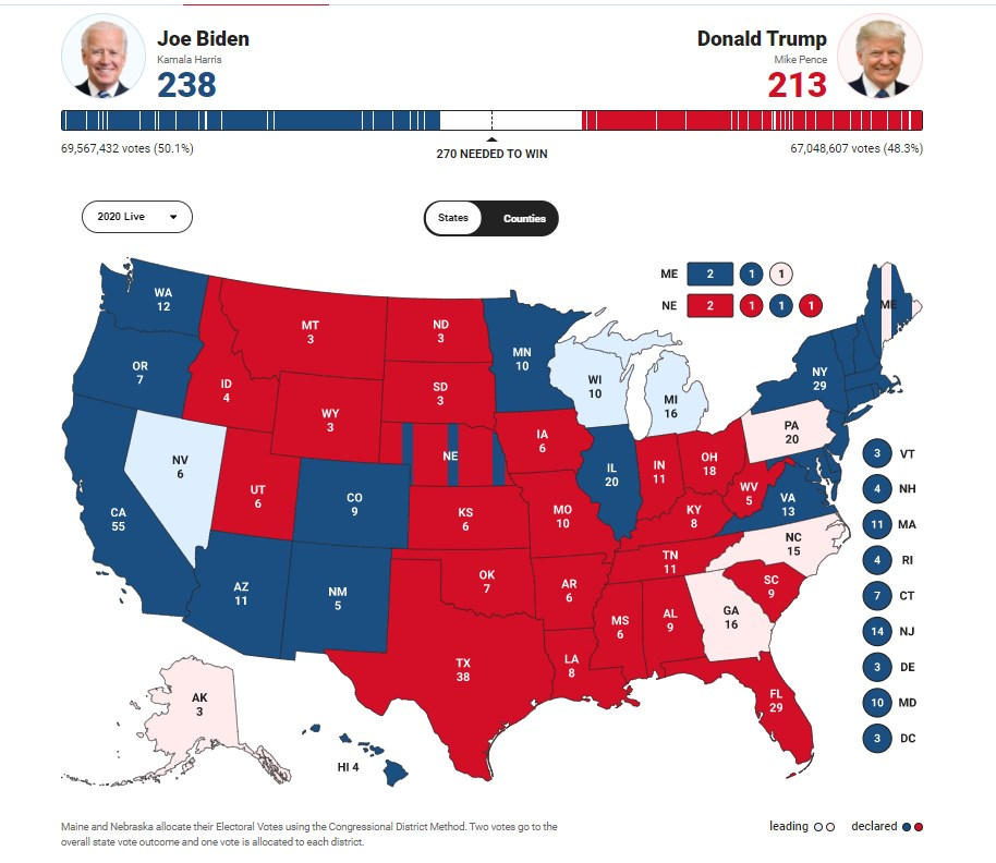 Trump Accuses Democrats Of Vote Fraud As Biden Gets Lead In Michigan And Wisconsin