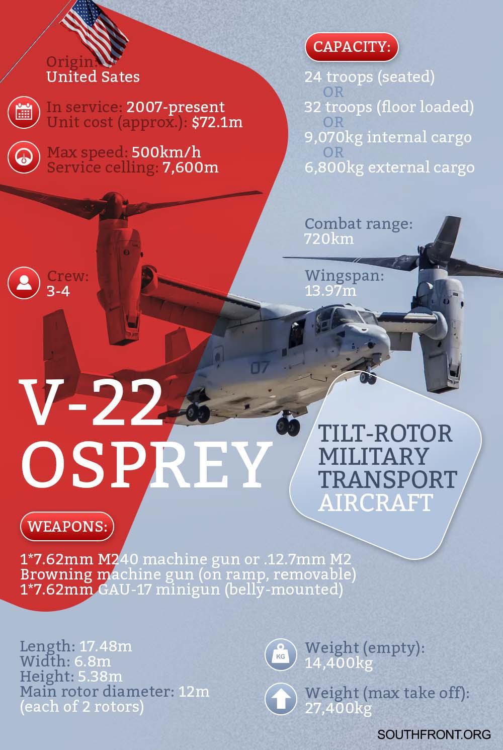 V-22 Osprey Tiltrotor Military Aircraft (Infographics)