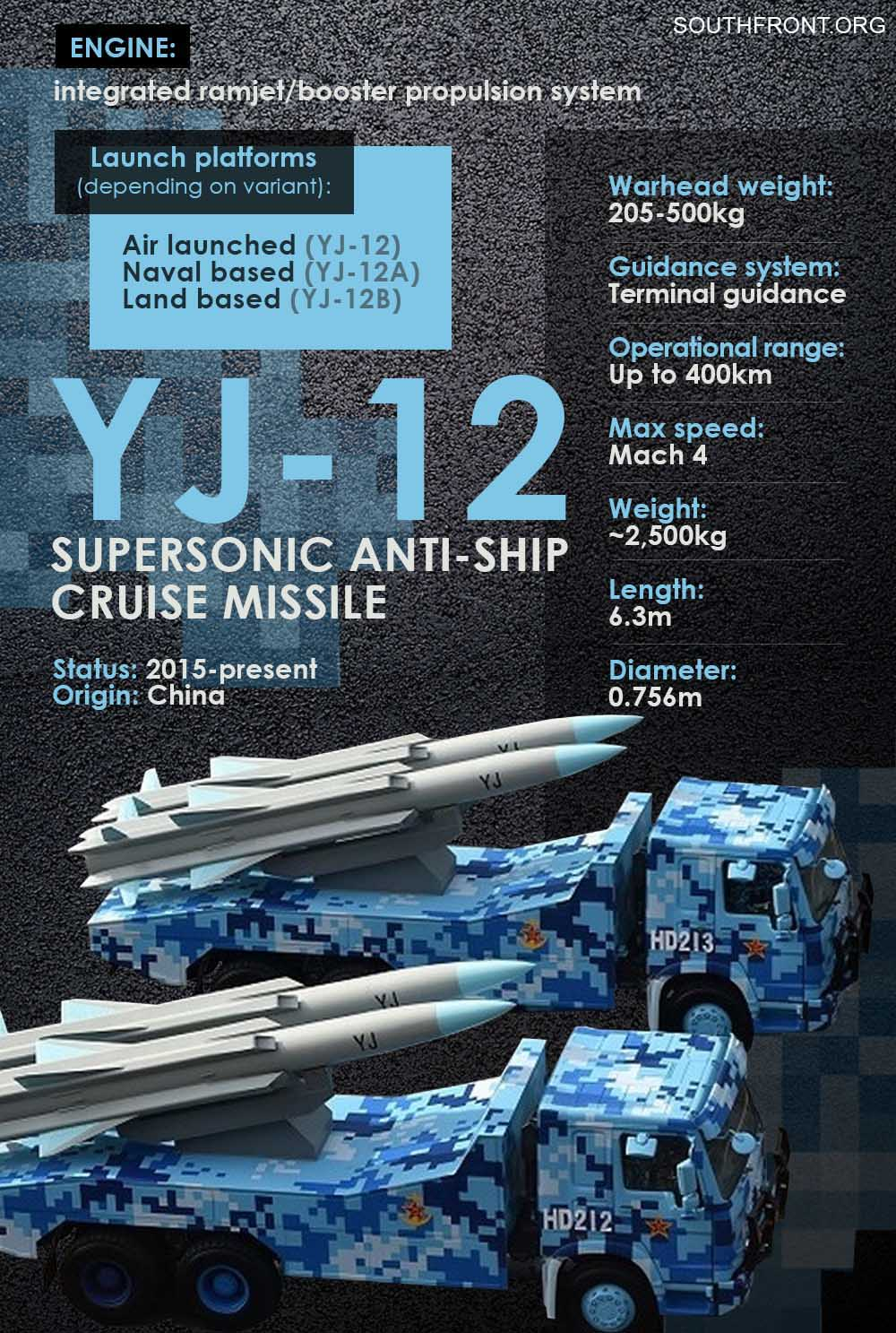 YJ-12 Supersonic Anti-Ship Cruise Missile (Infographics)