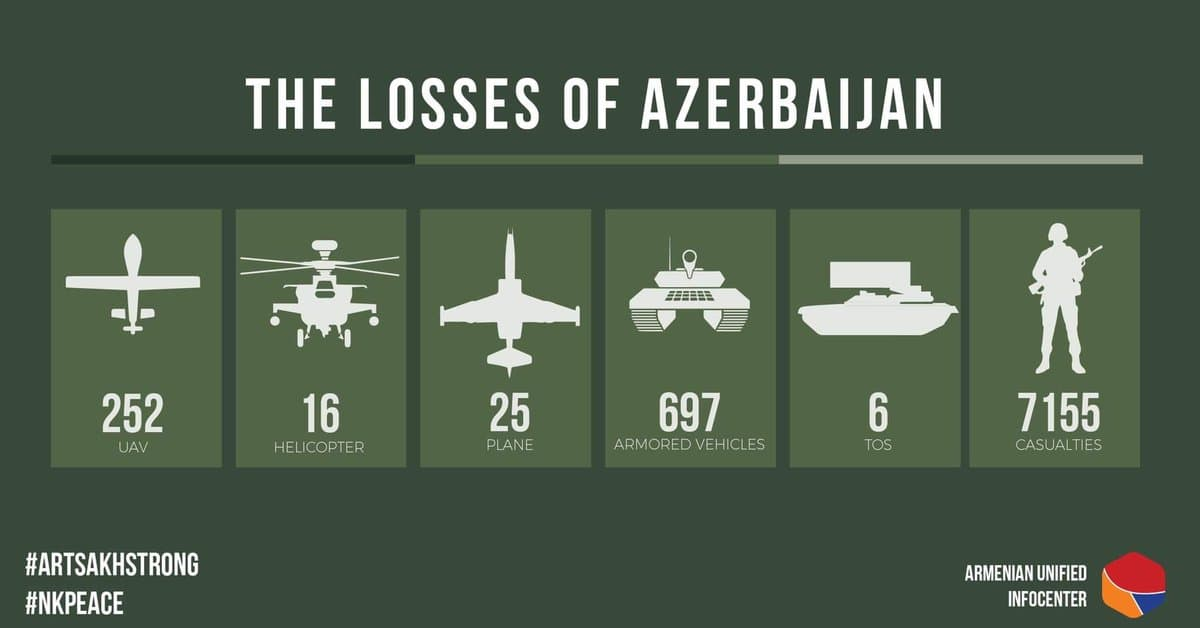 """Azerbaijan President Says He Can """"End The War"""" Immediately After Armenia Give Up Control Of """"Occupied"""" Territories"""