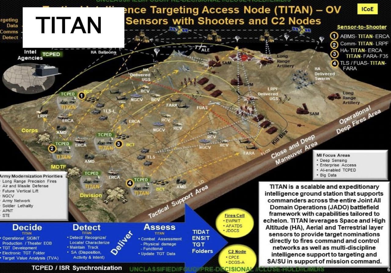 A Look Into U.S. Army's Tactical Intelligence Targeting Access Node (TITAN)